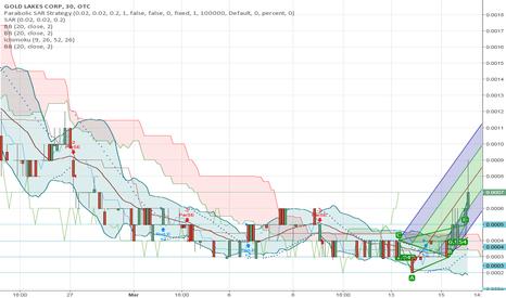 GLLK: $GLLK Breakout Pattern on the 30 Min PARSAR Flip Pincher Chart