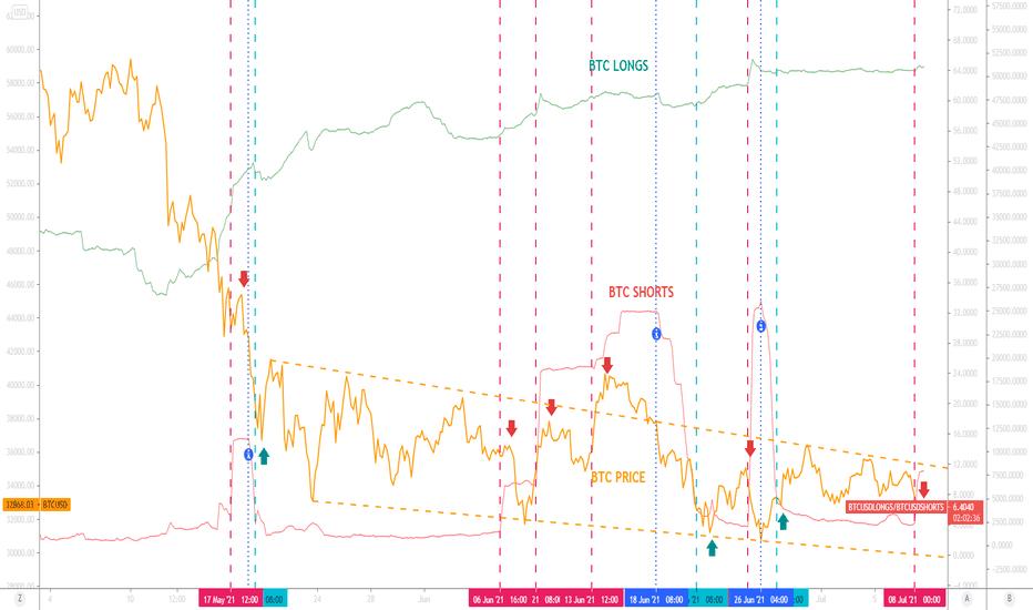 bitcoin long tight tradingvisualizza