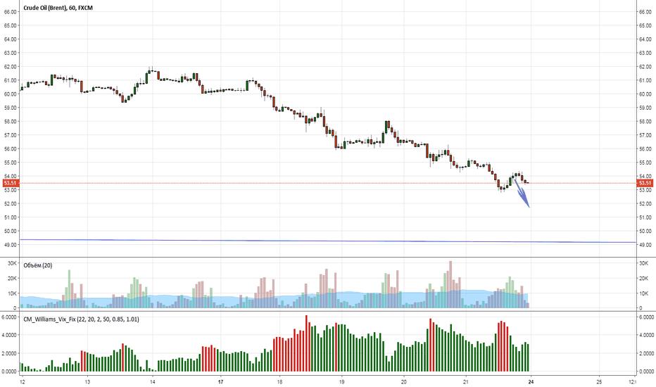 UKOIL: Brent продолжение падения