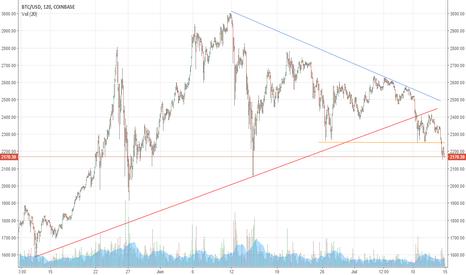 BTCUSD: btc/usd coinbase at a tipping point