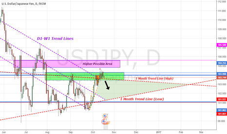 USDJPY: USDJPY - Analysis (D1, W1, & 1MO Trendines) - Validation Zone