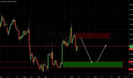 EURUSD: eurusd for next week
