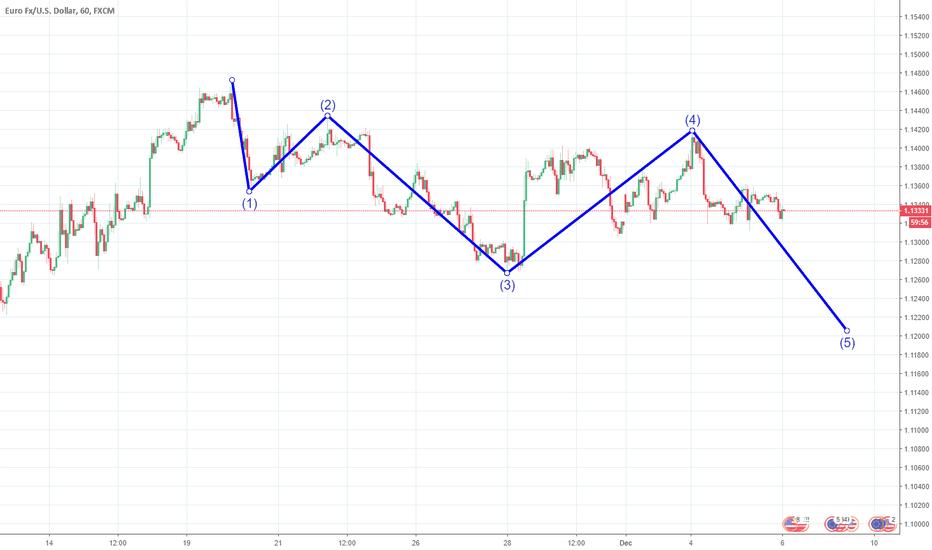 EURUSD: Euro Down!