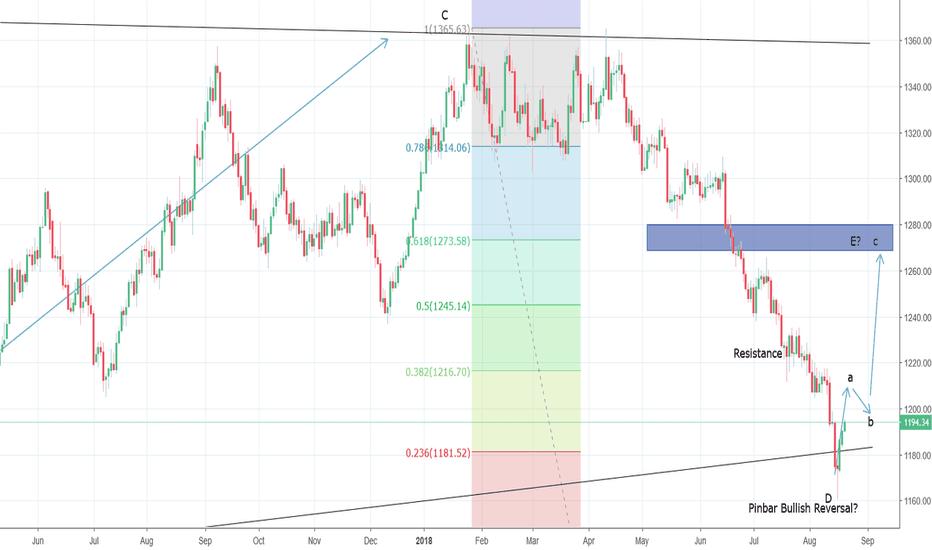 XAUUSD: Gold progressing through Wave E towards $1270/73?