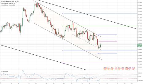 USDPLN: USD/PLN 4H Chart: Channel Down
