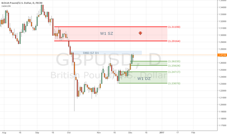 GBPUSD: gbp/usd - w8ting for setup