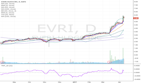 EVRI: EVRI - Flag formation potential Long from $6 to $6.66