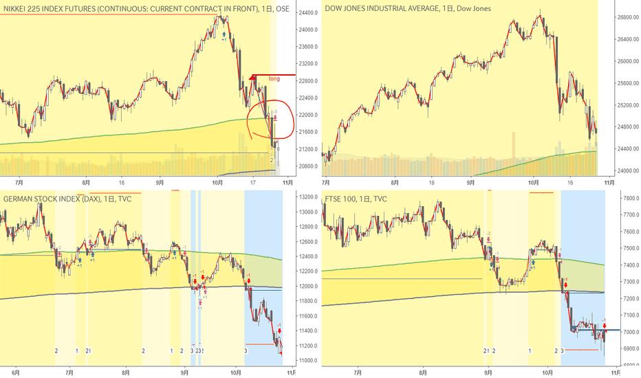 UKX: 日足・超長期・株価指数|Nikkei225の買いポジションを損切り、FTSEの売りポジションは継続