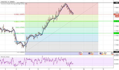 EURUSD: EURUSD seeks further consolidation