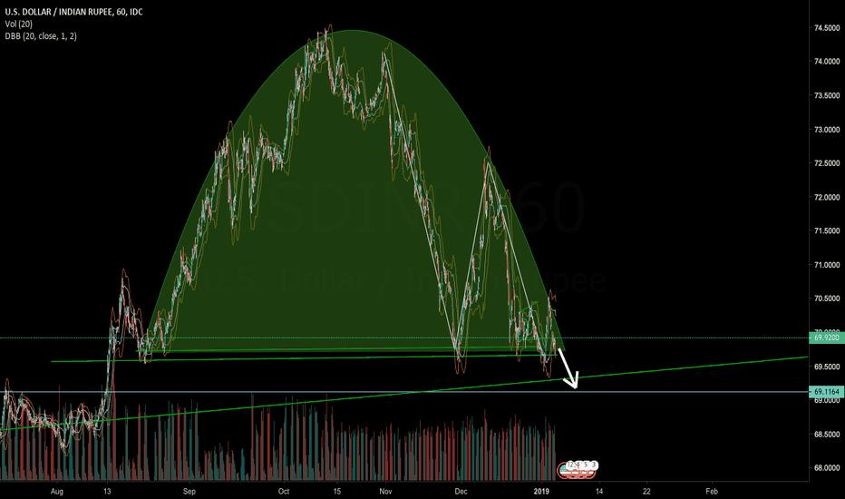 USDINR: USD INR - Short - Chart Pattern