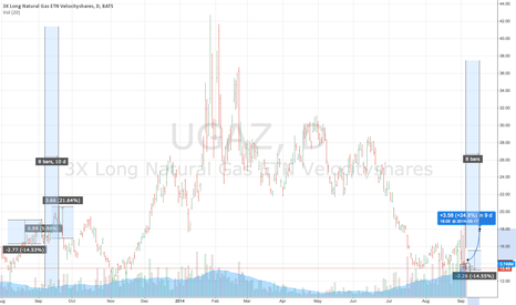 UGAZ: UGAZ Natural Gas 3x Velocity Shares