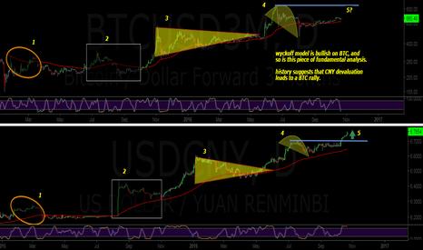 BTCUSD3M: Bitcoin Bullmarkets vs CNY Devaluation