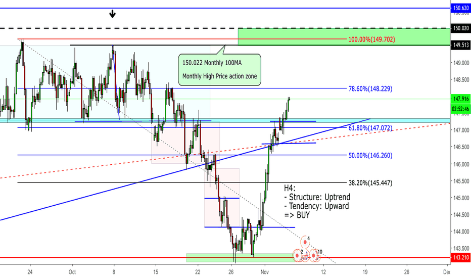GBPJPY: GPBJPY Higher highs