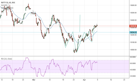 NIFTY: Inverse Head and Shoulders on Nifty