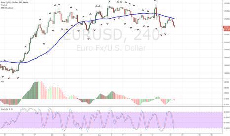 EURUSD: EURUSD Short Signal (adding another position to existing short)