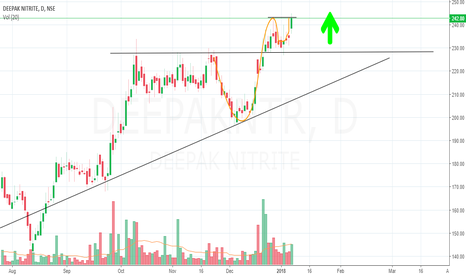 DEEPAKNTR: Deepak Nitrite BREAK OUT AND PULL BACK HAS COMPLETED