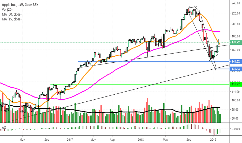AAPL: (3) lower high W