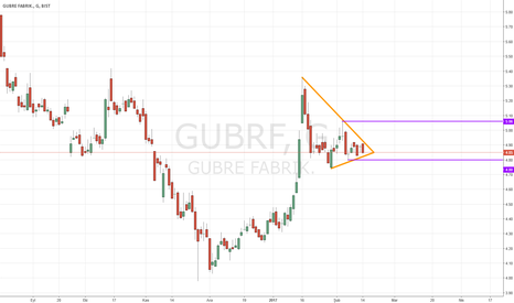 GUBRF: GUBRF - Flama mı?