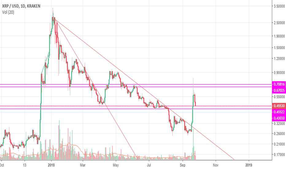 XRPUSD: Ripple - technical analysis - support and resistance levels
