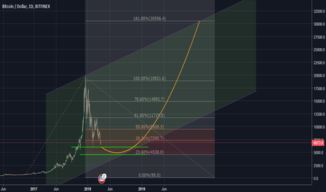 BTCUSD: The journey to $30k...