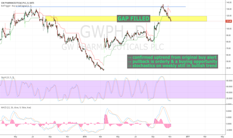 GWPH: We have a complete gap fill on the daily here - Bounce coming