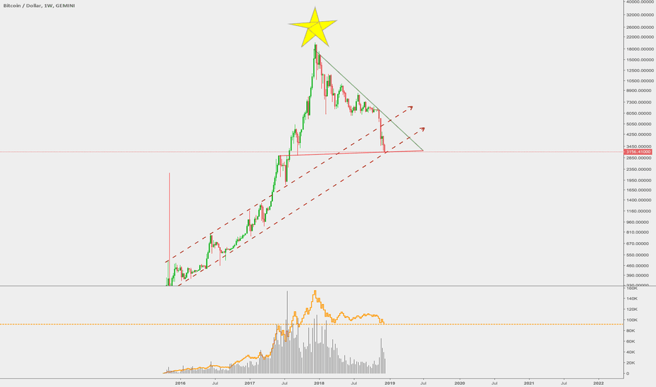 BTCUSD: Merry Christmas (to the good boys and girls)