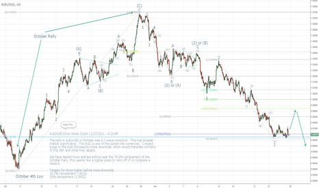 AUDUSD: AUD/USD Elliot Wave Count 11/26/2011 Hourly