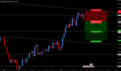 AUDUSD: AUD/USD - Bearish Engulfing Candle on Key Resistance + Trendline