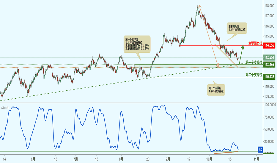 CHFJPY: CHFJPY 瑞郎兑日元(4小时图)-接近支撑位,反弹上涨!