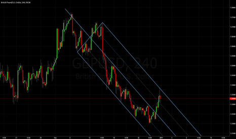 GBPUSD: Cable: Median Line Studies
