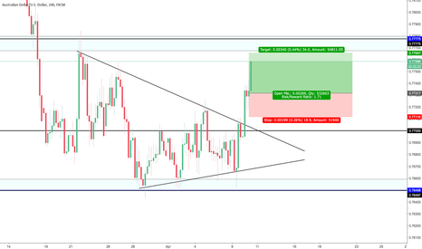 AUDUSD: Falling Wedge Pattern 4hr