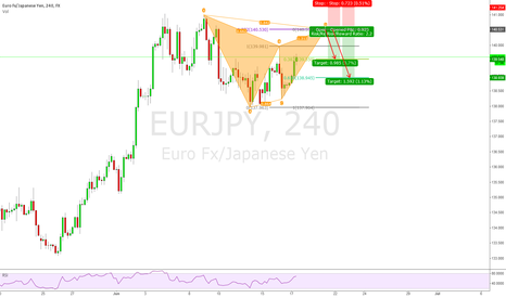 EURJPY: EURJPY 4h Bearish Gartley Pattern