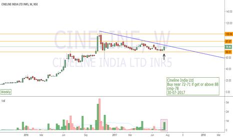 CINELINE: Cineline India Ltd