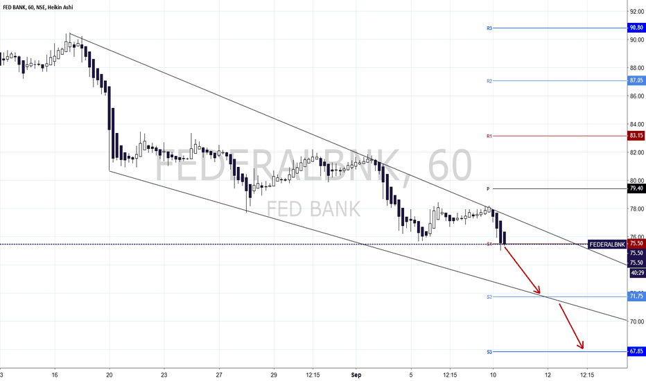 FEDERALBNK: Federalbank Sliding