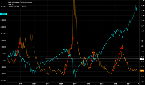 FRED/TEDRATE: Are stocks crashing? Watch the junk credit spread.