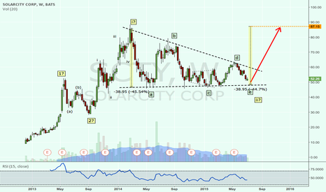 SCTY: SolarCity raised a flag? A bullish SCTY Elliott wave count.