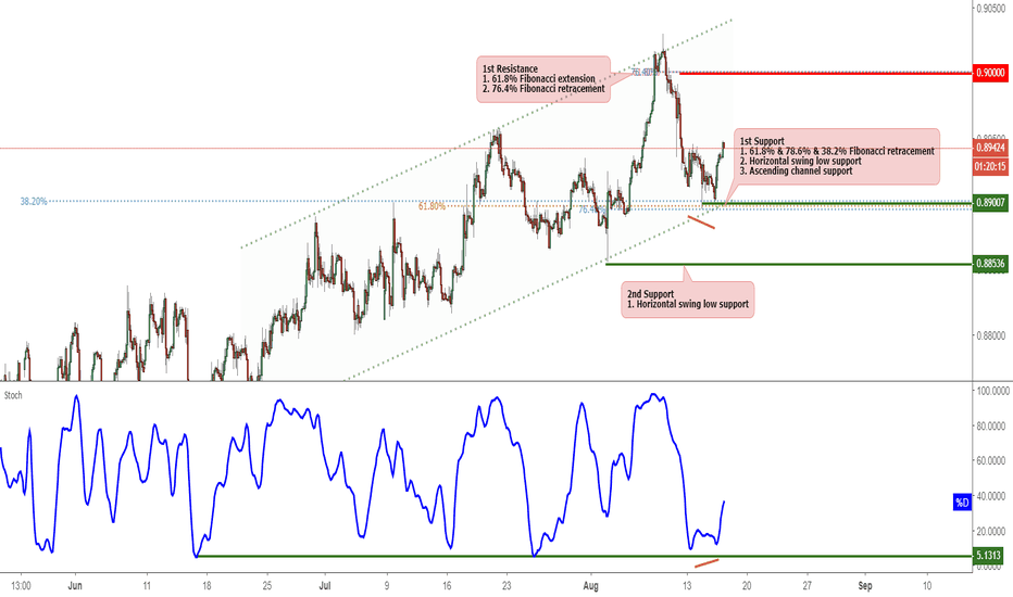 EURGBP: EURGBP Bounced Nicely Off Support, Potential To Rise!