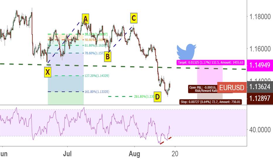 EURUSD: long eur/usd by pattern