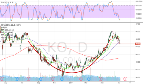 KO: KO awesome cup and handle formation
