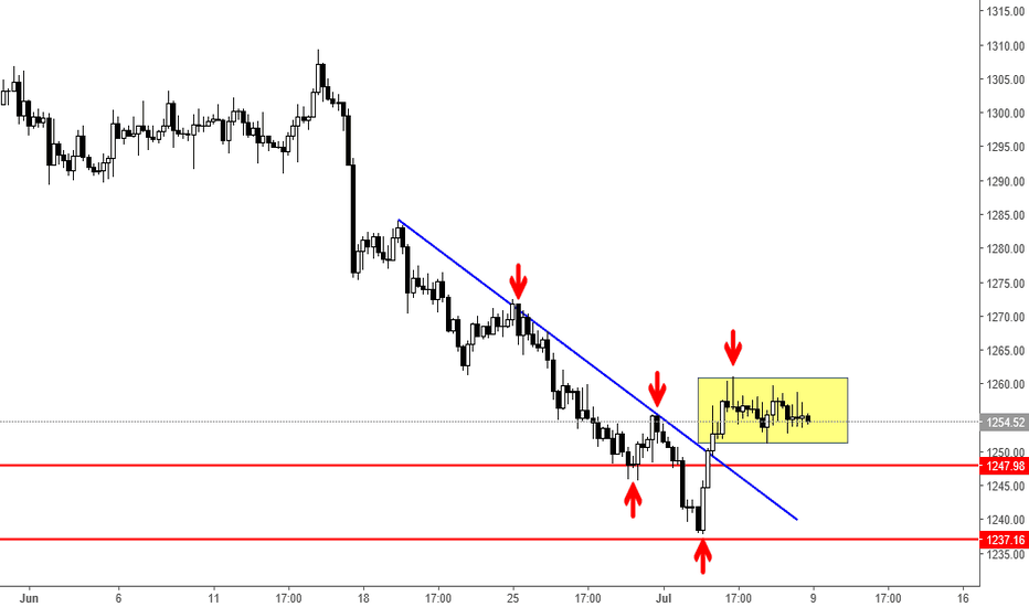 XAUUSD: Potential Buy for Gold??