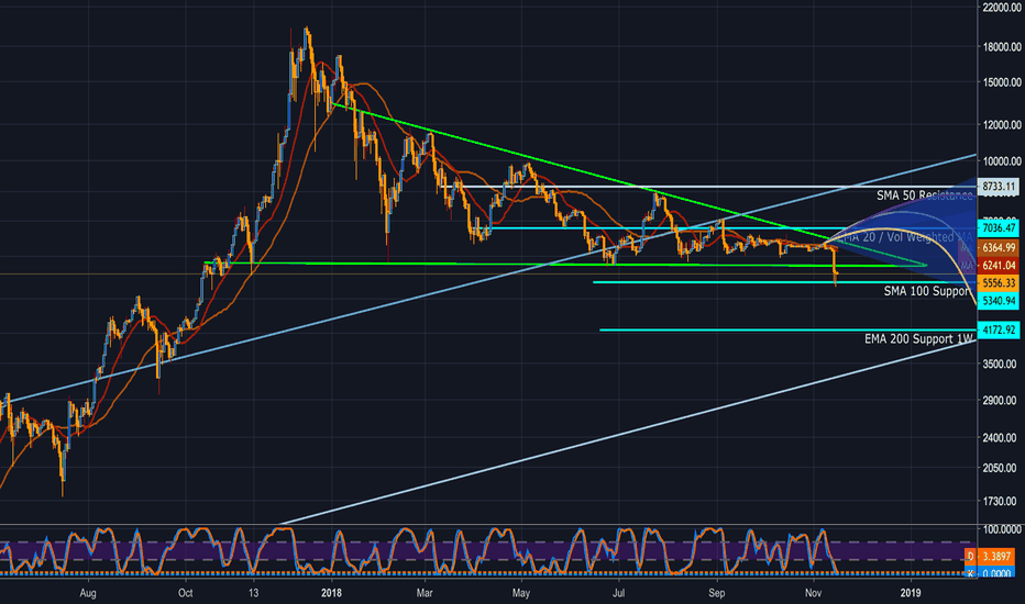 BTCUSD: BTCUSD: Really, what could  possibly go wrong