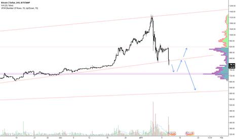 BTCUSD: BitCoin Consolidation ....