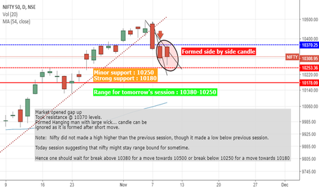 NIFTY: Nifty Price Action- Learn price action with real time charts