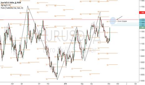 EURUSD: Волатильность по EUR/USD