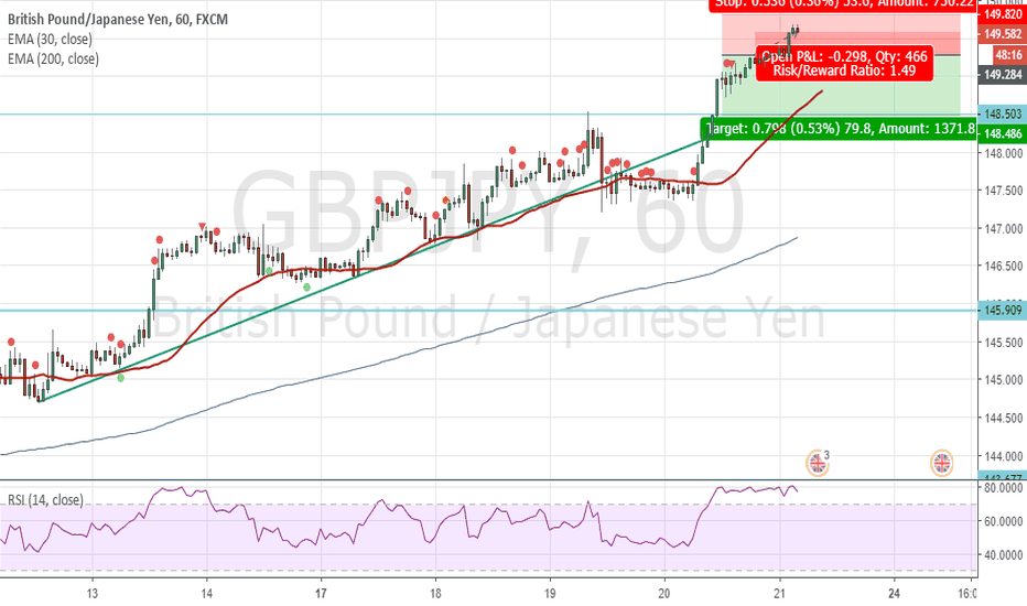 GBPJPY: Sell again.
