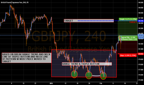GBPJPY: GBPJPY IN THE TIME H4