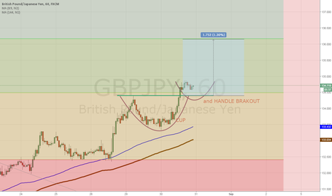 GBPJPY: Cup and handle breakout
