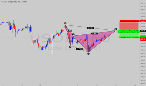 USOIL: POSSIBLE CYPHER PATTERN @USOIL/WTI