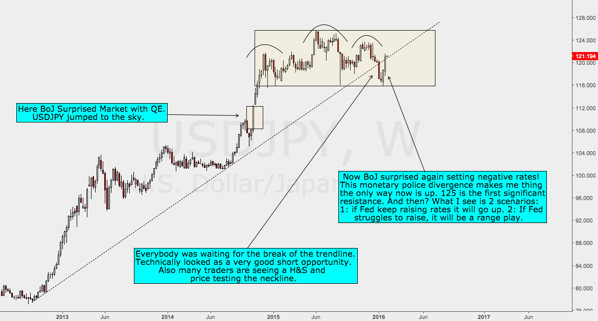 USDJPY Analysis