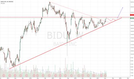 BIDU: Possible sideways action before big move